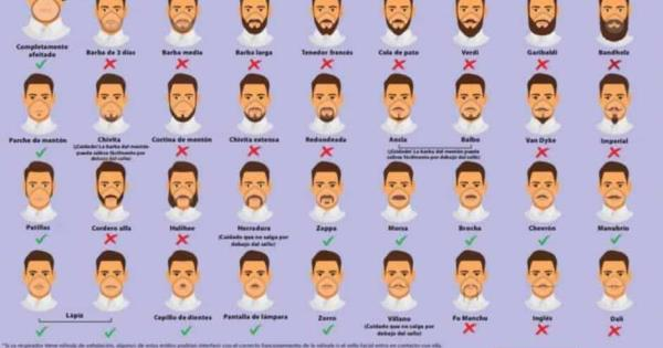 Recomiendan no usar barba por coronavirus